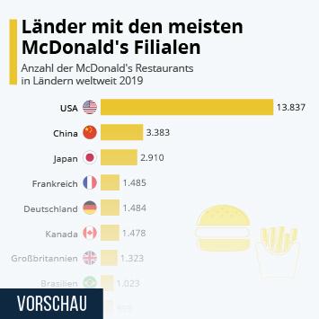 Infografik: Länder mit den meisten McDonald's Filialen   Statista