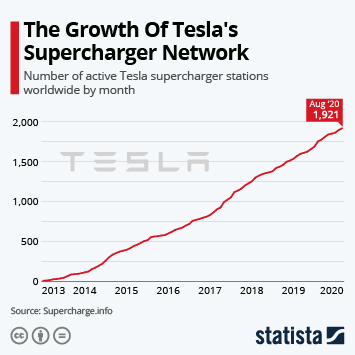Infographic: The Growth Of Tesla's Supercharger Network | Statista