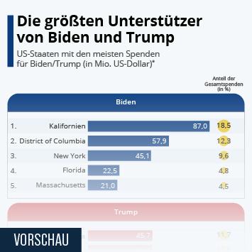 Infografik - Die größten Unterstützer von Biden und Trump