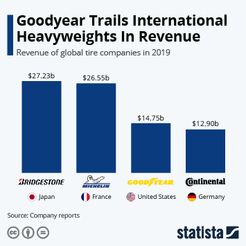 Tire market in the United States Infographic - Goodyear Trails International Heavyweights In Revenue