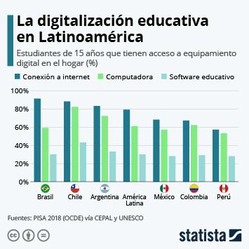Infografía - ¿Qué tan preparada está América Latina para la educación digital?