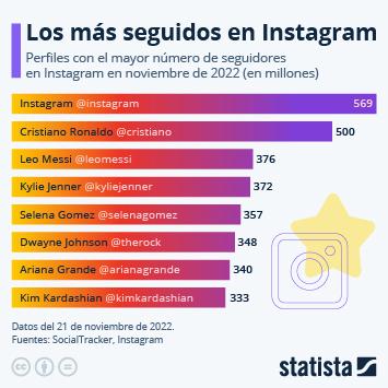 Infografía: Famosos y artistas, los reyes de Instagram | Statista