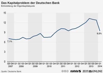 Ohne Kapitalerhöhung droht Deutscher Bank Vor-Krisen-Niveau