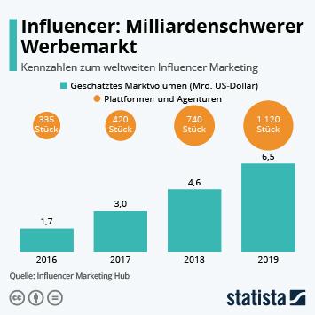 Link zu Influencer: Milliardenschwerer Werbemarkt Infografik