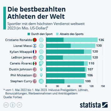 Link zu Einkommen im Profisport Infografik - Die bestbezahlten Athleten der Welt Infografik