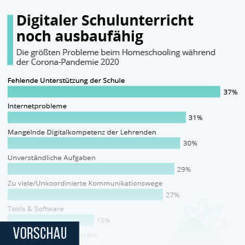 Infografik: Digitaler Schulunterricht noch ausbaufähig | Statista