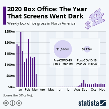 Infographic: Box Office Sputters Back to Life as Theaters Reopen | Statista