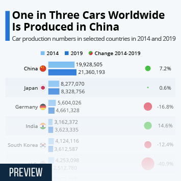 Infographic: One in Three Cars Worldwide Is Produced in China | Statista