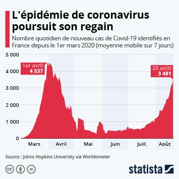 Infographie: L'épidémie poursuit son regain en France | Statista