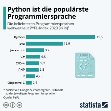 Infografik: Python ist die populärste Programmiersprache | Statista