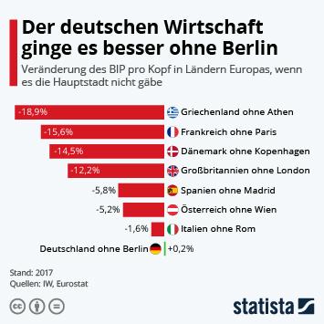 Infografik - Der deutschen Wirtschaft ginge es besser ohne Berlin