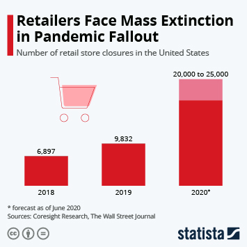 Infographic: Retailers Face Mass Extinction in Pandemic Fallout | Statista