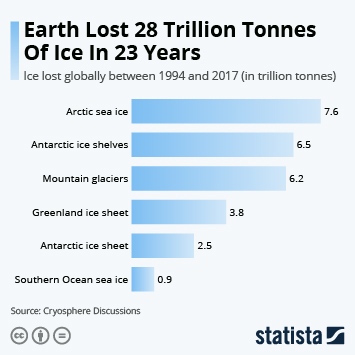 Infographic: Earth Lost 28 Trillion Tonnes Of Ice In 23 Years | Statista