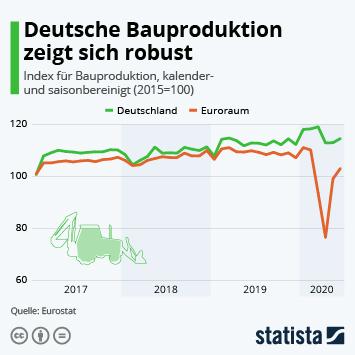 Infografik - Deutsche Bauproduktion zeigt sich robust