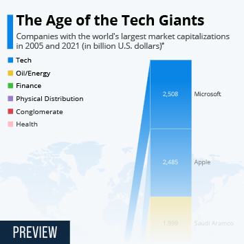 Infographic: The Age of the Tech Giants | Statista