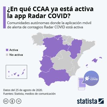 Infografía: Radar COVID ya está activa en siete autonomías | Statista