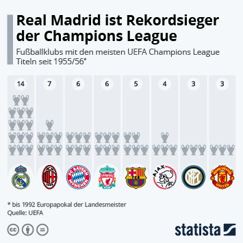 Link zu Die Rekordsieger der Champions League Infografik