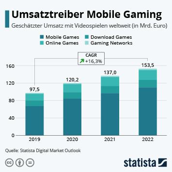 Infografik: Mehr Umsätze mit Videospielen | Statista