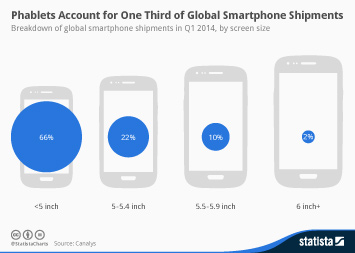 Infographic - Smartphone shipments by screen size