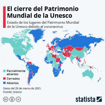 Infografía: El 35% de los sitios del Patrimonio Mundial de la Unesco siguen cerrados | Statista