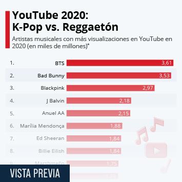 Infografía: El 2020 suena a K-Pop y Reggaetón | Statista