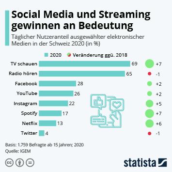 Infografik: Social Media und Streaming gewinnen an Bedeutung | Statista