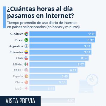 Infografía: ¿Cuántas horas al día pasamos conectados a Internet? | Statista