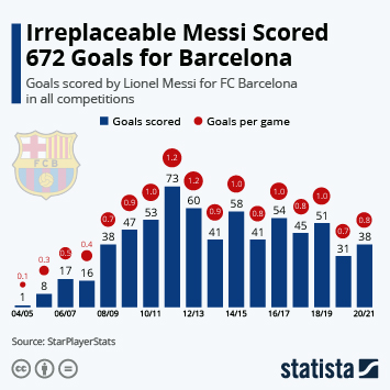 Link to Football in Spain Infographic - Irreplaceable Messi Scored 672 Goals for Barcelona Infographic