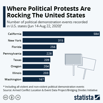 Infographic: Where Political Protests Are Rocking The United States | Statista