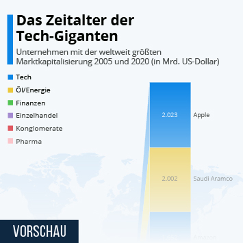 Die größten Unternehmen Infografik - Das Zeitalter der Tech-Giganten