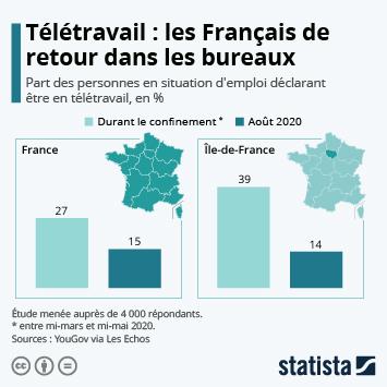 Lien vers Le télétravail en France Infographie - Les Français de retour en entreprise Infographie