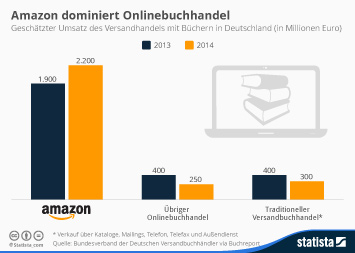 Infografik: Amazon dominiert den Onlinebuchhandel | Statista