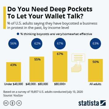Infographic: Do You Need Deep Pockets To Let Your Wallet Talk? | Statista