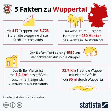 Infografik: 5 Fakten zu Wuppertal | Statista