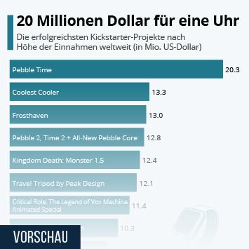 Link zu Kickstarter Infografik - 20 Millionen Dollar für eine Uhr Infografik