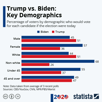 Infographic: Trump vs. Biden: Key Demographics | Statista