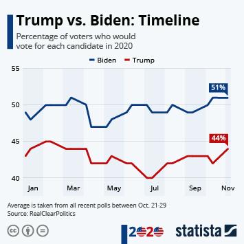 Infographic: Trump vs. Biden: Timeline   Statista