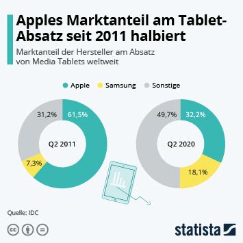 Infografik: Apples Marktanteil am Tablet-Absatz hat sich seit 2011 halbiert | Statista