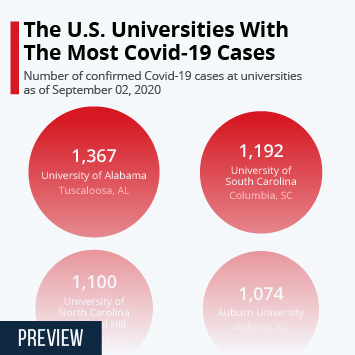 Infographic: The U.S. Universities With The Most Covid-19 Cases | Statista