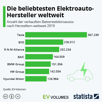 Link zu Die beliebtesten Elektroauto-Hersteller weltweit Infografik