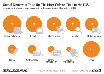 Infographic: Social Networks Take Up The Most Online Time in the U.S.  | Statista