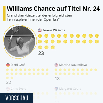 Infografik: Williams Chance auf Titel Nr. 24 | Statista
