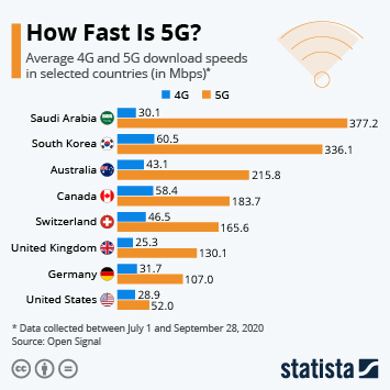 Infographic: How Fast Is 5G? | Statista