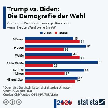 Infografik - Trump vs. Biden: Die Demografie der Wahl