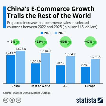 Infographic: Where E-Commerce is Growing Fastest | Statista