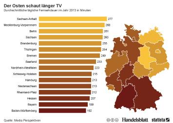 Infografik: Der Osten schaut länger TV | Statista