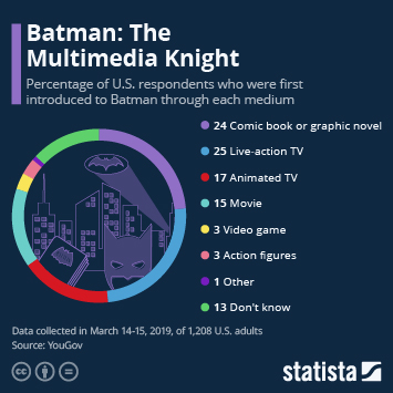 Link to Batman: The Multimedia Knight Infographic