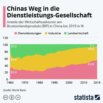 Infografik - Chinas Weg in die Dienstleistungs-Gesellschaft
