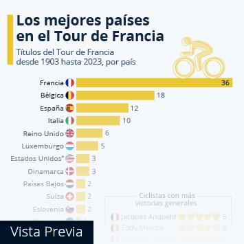 Infografía - Los mejores países en el Tour de Francia