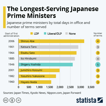 Link to Japanese Prime Minister Shinzo Abe Resigns Infographic